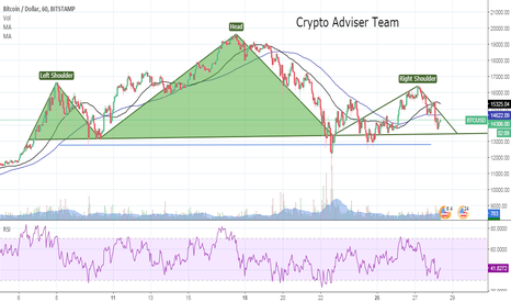 BTCUSD: Bitcoin Technical Analysis 28/12/2017