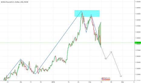 GBPUSD: su grafico GBP/USD