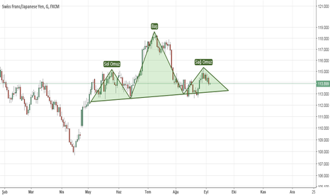 CHFJPY: CHFJOY  Shoulder Head Shoulder