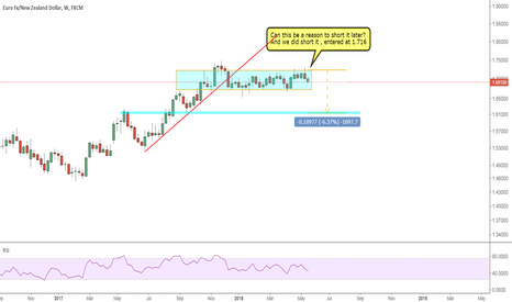 EURNZD: EURNZD: 1000 pips on weekly chart to hunt?