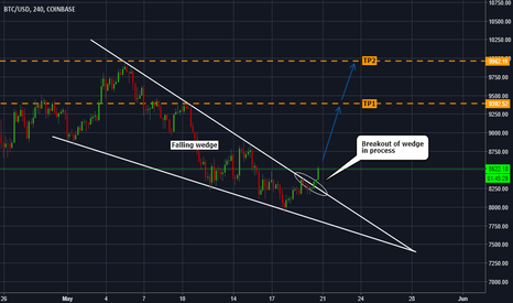 BTCUSD: BTCUSD - Breakout Of The Falling Wedge In Process...