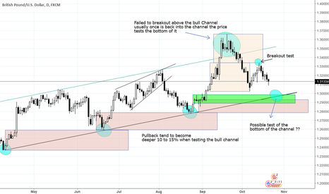 GBPUSD: Possible test of the Bull channel