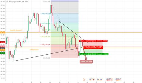USDJPY: Dollar Yen looking a little bearish. Will see what open brings..