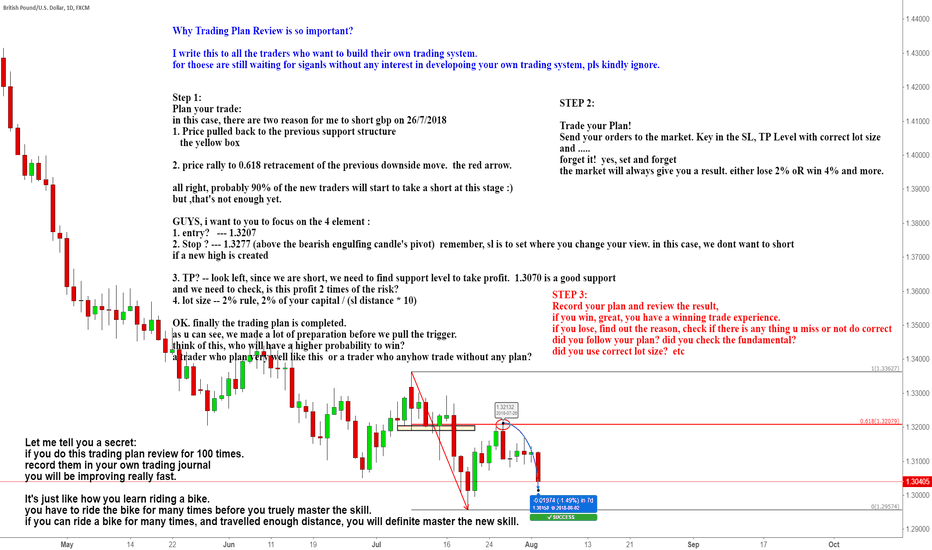 GBPUSD: Power of 100 trading plans review :