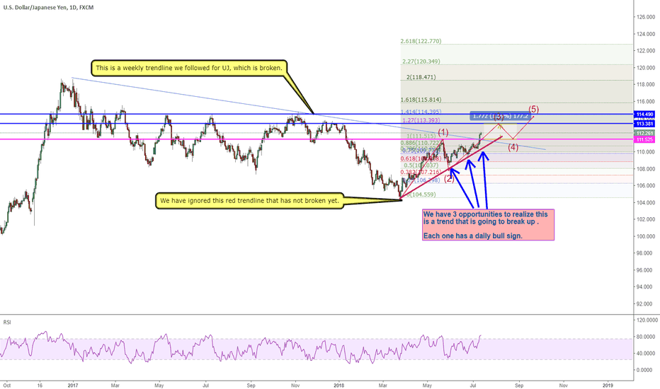 USDJPY: Lesson from USDJPY: Dont igore the red line