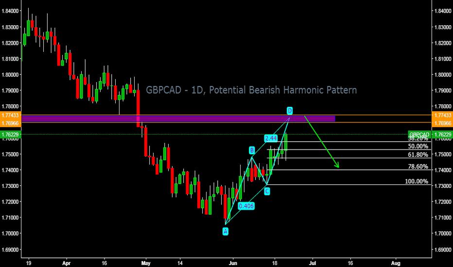 GBPCAD: GBPCAD - 1D, Potential Bearish Harmonic Pattern