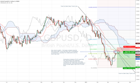GBPUSD: GBP/USD Retracement Complete?