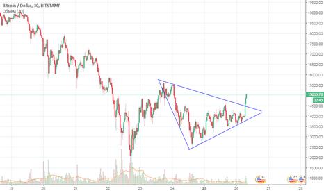 BTCUSD: BTC-USD Пробите треугольника