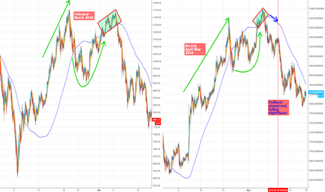 BTCUSDT: 4] How to use Traders Dynamic Index and Complementary Overlay