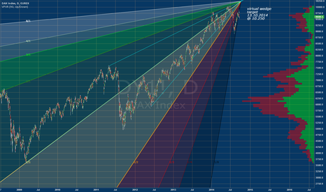 DY1!: DAX_VIRTUAL WEDGE