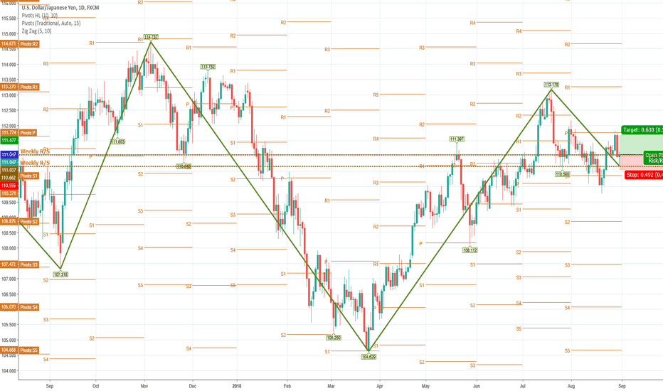 USDJPY: USDJPY (FXCM): Buy at 111.047 with SL at 110.555 Target 111.677
