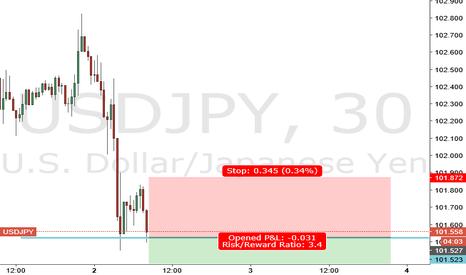 USDJPY: usdjpy breakout trade