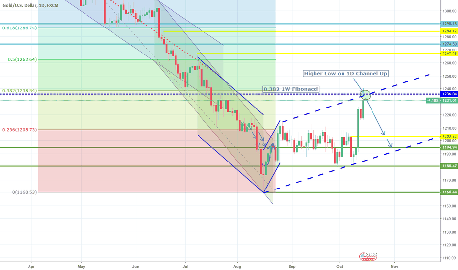 Gc1 Gold Futures Technical Analysis And Trading Ideas Tradingview