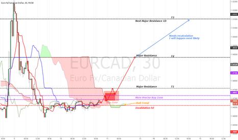 EURCAD: [EURCAD]Very Nice RR situation. Good $$