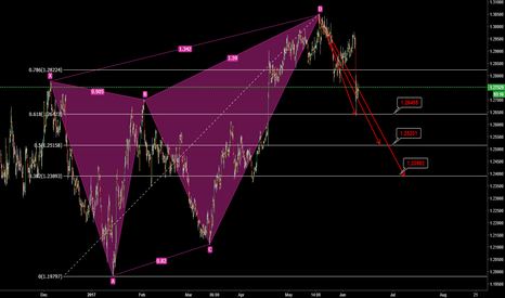 GBPUSD: GBPUSD Bearish Butterfly Continuation
