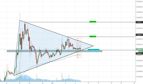 DOGEBTC: DOGE/BTC Simetrical triangle/ Triangulo simetrico