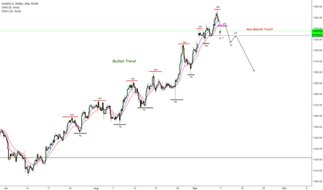 XAUUSD: Start of bear trend on GOLD?