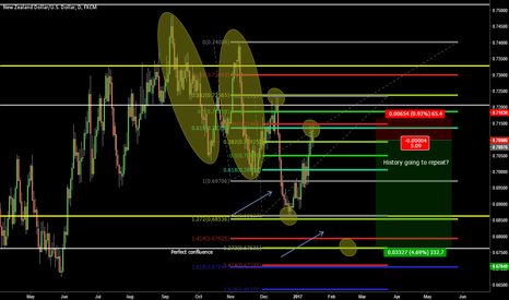 NZDUSD: NZD USD OUTLOOK