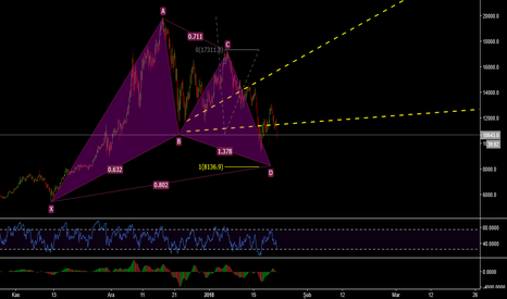 BTCUSD: btc usd h4 gartley