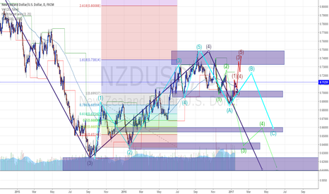 NZDUSD: Lets play NU TRAIL