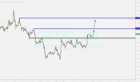 GBPCAD: GBPCAD....PULLBACK  ENDING