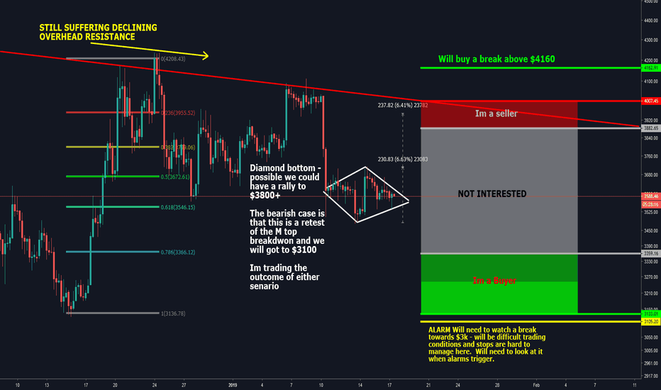 BTCUSD: BITCOIN UPDATE: IF IN DOUBT - STAY OUT!
