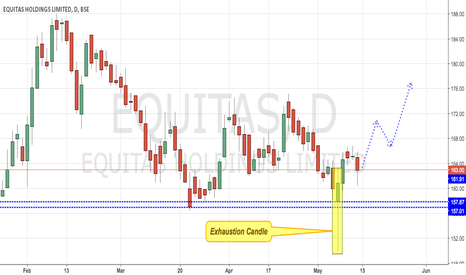 EQUITAS: Equitas - Bullish Exhaustion Candlestick