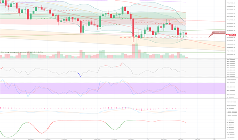 XBTUSD: XBTUSD possible head & shoulders forming?