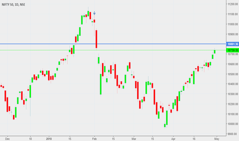 NIFTY: nifty future monthly analysis on may series 2018