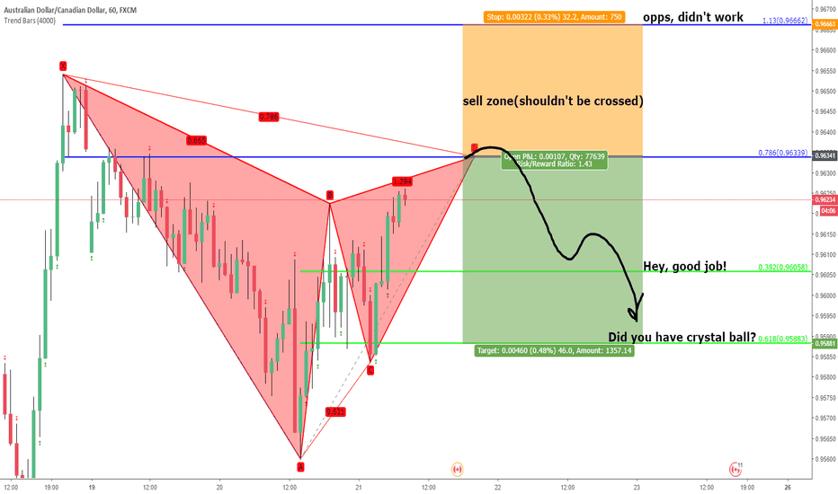 AUDCAD: audcad. unified gartley