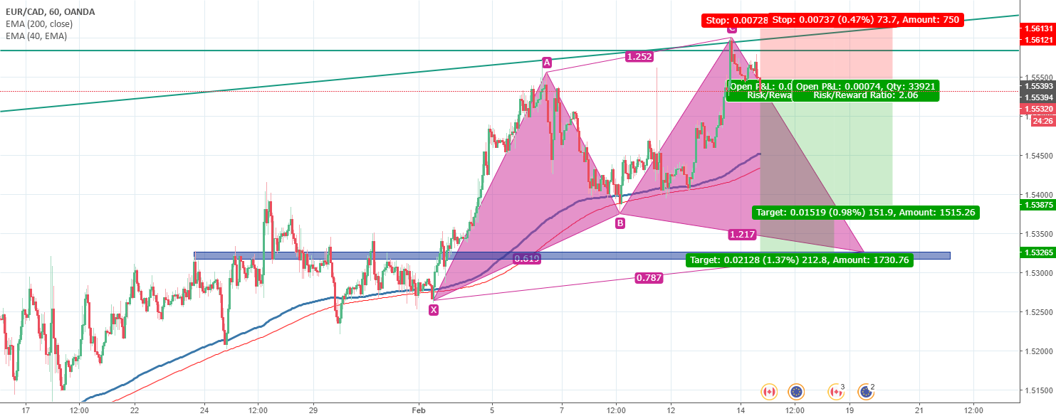 Bullish cypher EURCAD