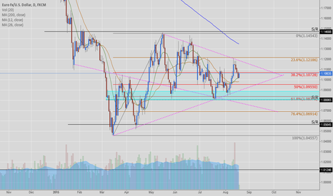 EURUSD: EUR/USD - Daily Setup / Price action