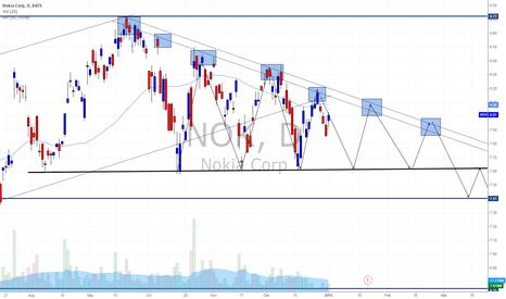 NOK: Nokia - Downside Potential
