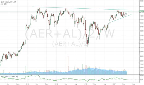 (AER+AL)/2: Aircraft Leasing Stocks (AL+AER)