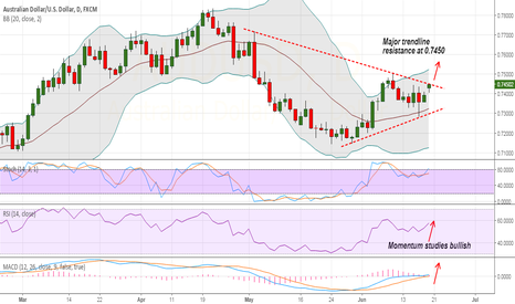 AUDUSD: AUD/USD up on renewed optimism, go long on breakout above 0.7450