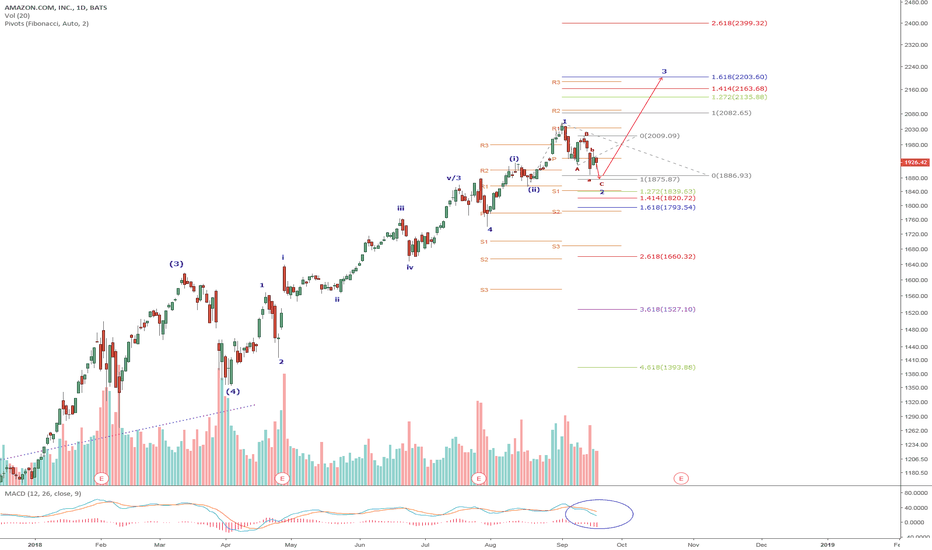 AMZN: AMZN-Expecting another leg down to complete wave 2. The MACD