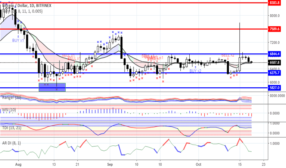 BTCUSD: Range trading: Crypto currency market as for 19/10/2018