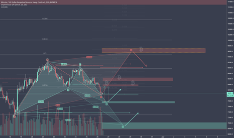 XBTUSD: Game of Ladders - short term analysis