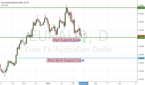 EURAUD: Looking for Breakout Pullback Setup