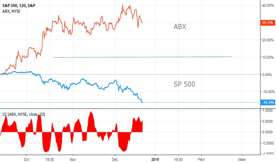 SPX: SP 500 ? Peut on diversifier en cette période ?