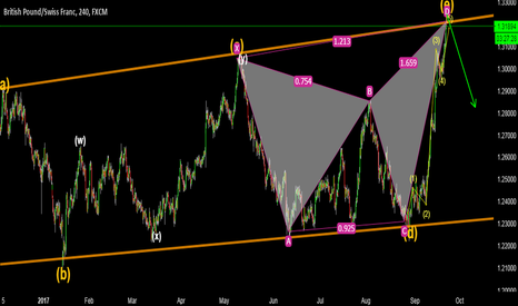 GBPCHF: GBPCHF - SELL OPPORTUNITY