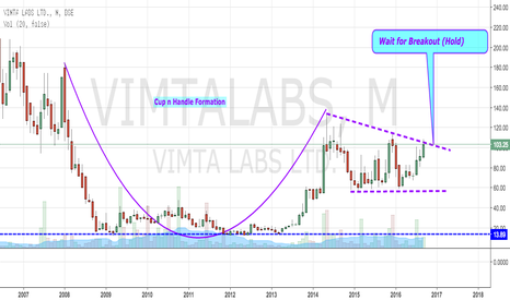 VIMTALABS: Vimta Labs - Cup N Handle Formation
