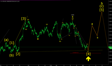 USDCAD: USDCAD Correction [4] near completion