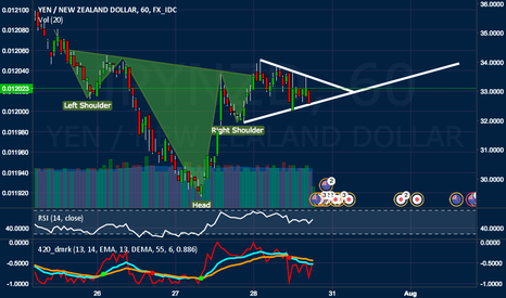 JPYNZD: JPY NZD Inverse Head And Shoulders + Pennant