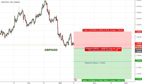 GBPSGD: Цена продолжает находиться в медвежьем тренде