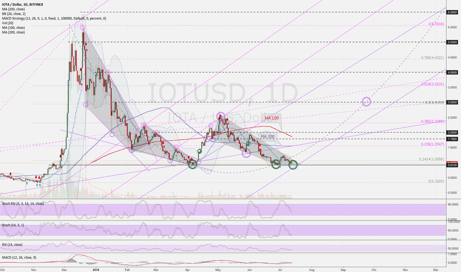 IOTUSD: IOTUSD (D): The right time to buy? ...