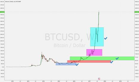 BTCUSD: Bitcoin Vs Gold analysis