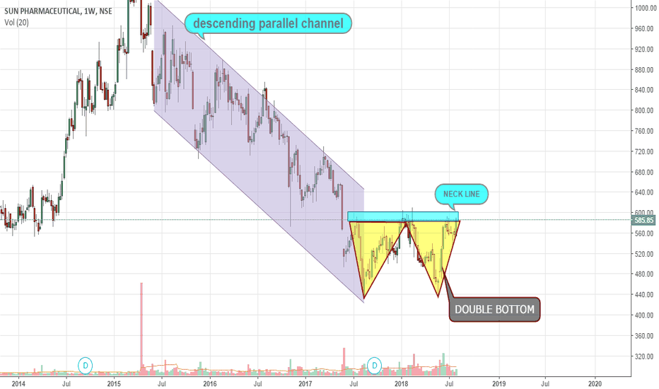 SUNPHARMA: chart patterns, descending channel, double bottom