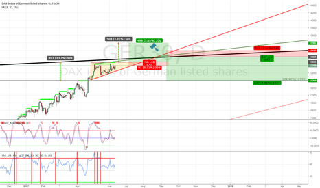 GER30: plan on dax