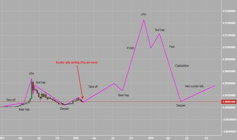 STRATBTC: Stratis Bubble Chart ( Sucker Rally Ending )